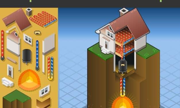 Pompe à chaleur géothermique : Guide 2020 (de l'achat à l'installation)